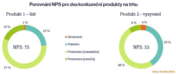 Behaviorální Net Promoter Score