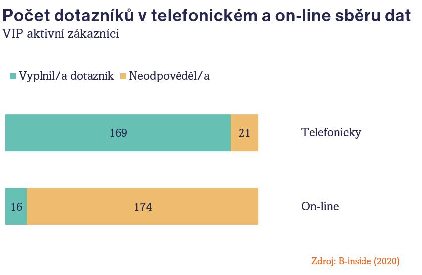 Telefonický a on-line sběr dat